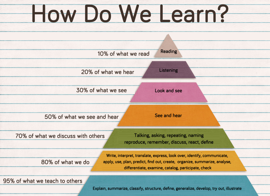 Learning-Pyramid-for-professional-bloggers