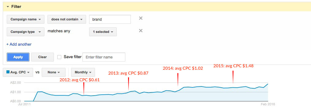 Example for adwords price inflation