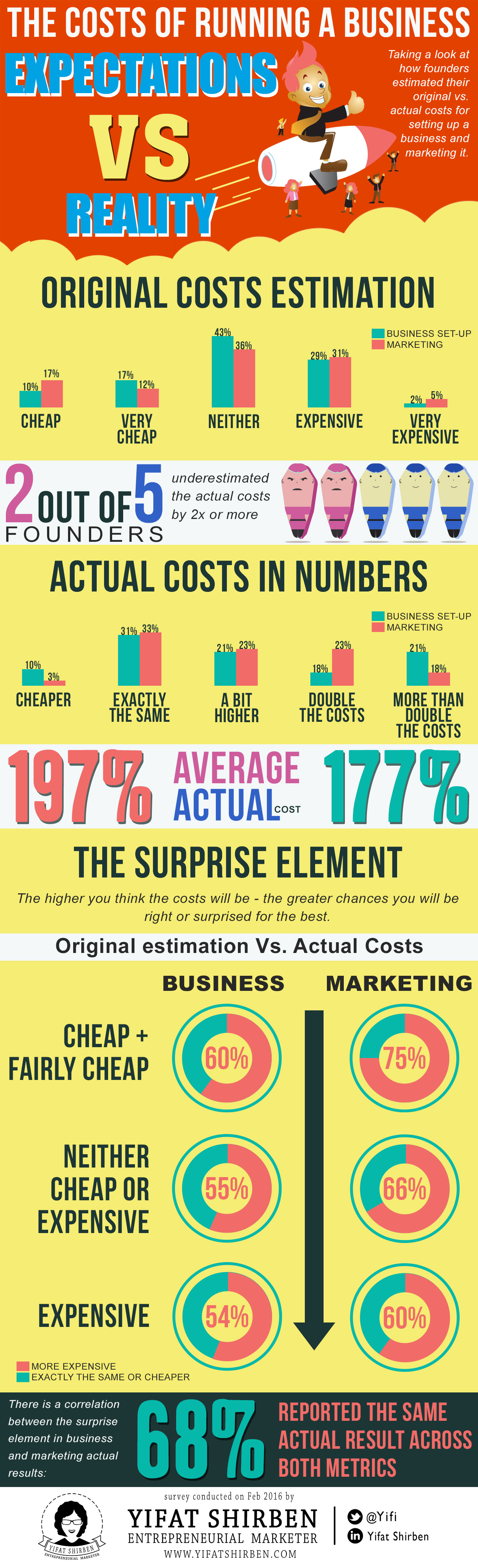 The Costs of Running a Business Infographics